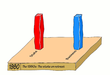 Fig. 2: The 1980s: The state on retreat.