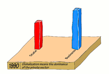 Fig. 3: Globalisation means the dominance of the private sector.