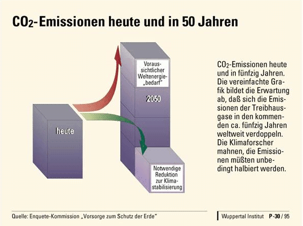 Fig. 15: CO2-emissions should be halved to achieve stabilisation of CO2-concentrations, but energy demand is more than doubling.