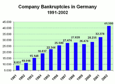 Fig. 4: The rising tide of annual business bankruptcies after 1990 in Germany. 2003: HERMES-Prognosis.
