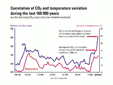 "Fig. 10: The ""Vostok"" expedition found a close correlation between CO2-concentrations and atmospheric temperatures during the last 160.000 years."