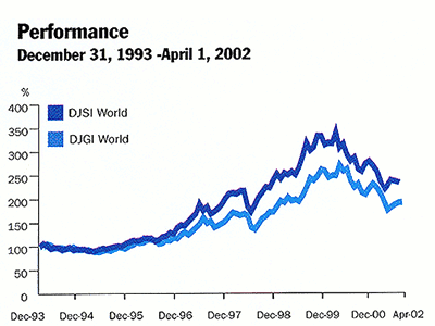 Fig. 27: Dow Jones Sustainability Index beats the ordinary Dow Jones.