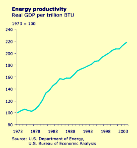 Fig. 4: The oil price shocks of 1973 and 1978 triggered a steady increase of energy productivity in the USA. The new mindset of energy efficiency survived even the period 1981–2000 of receding energy prices.