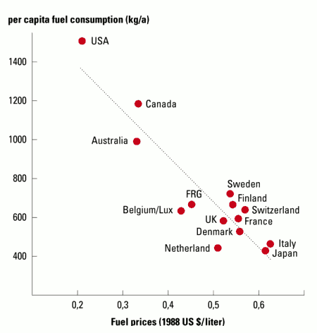 Fig. 5: Even for petrol consumption which is often referred to as nearly inelastic to price changes, we observe a near perfect price elasticity – if we ask the right question. The question asked for this graph was: how much petrol is consumed per capita and year in different OECD countries that have nearly equal levels of wealth and mobility? Countries had more or less stable policies on domestic fuel prices for many years preceding the year (1988) in which the data were collected. The picture reflects long term price elasticity.