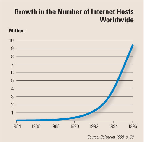 Fig. 3: The rise of the Internet, measured by the number of Internet hosts.