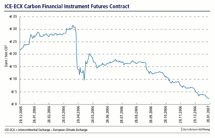Fig. 2: ICE-ECX Carbon Financial Instrument Futures Contract