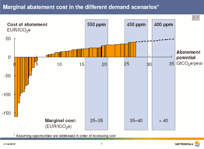 Fig. 3: Marginal abatement cost in the different demand scenarios (assuming opportunities are adressed in order of increasing cost).