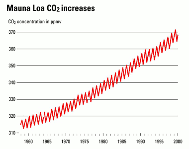 Fig. 9: The steady increase of CO2 concentrations.