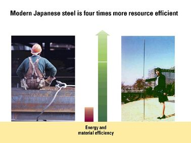 Fig. 23: Innovative steel from Japan.