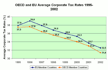 Fig. 5: Corporate tax rates have been systematically reduced during the 1990s. Source: KPMG Corporate Tax Rate Survey.