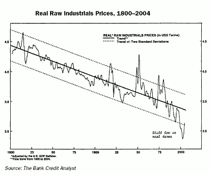 Fig. 1: Industrial raw resource prices, inflation adjusted over 200 years. Prospecting, mining and transport technologies were the main drivers. The price hikes since 2000 have just brought us back into the lower confidence interval of the downward trend! Source: The Bank Credit Analyst, 2005