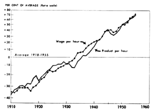 Fig. 3: Rise of wages and of labour productivity mostly in parallel. The picture shows this for a time span of fifty years in the USA, but very similar pictures are available for other countries and other periods of time.