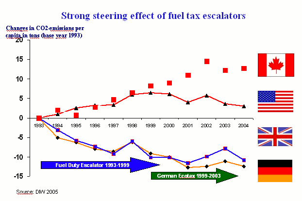 Fig. 2: Steering effect of fuel tax escalators (Picture: FÖS, 2006, Database: DIW, 2005)