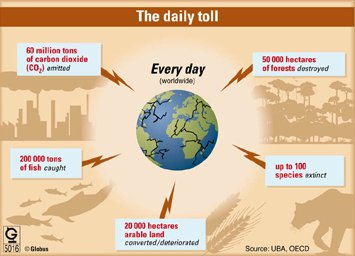 Fig. 8: The daily toll of environmental destruction.