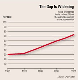 Fig. 4: The widening gap of income world wide.