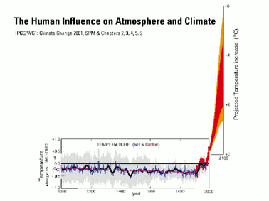 Fig. 11: IPCC's projection of temperatures until 2100.