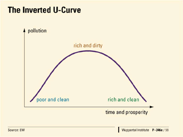Fig. 7: The inverted U-curve of pollution.